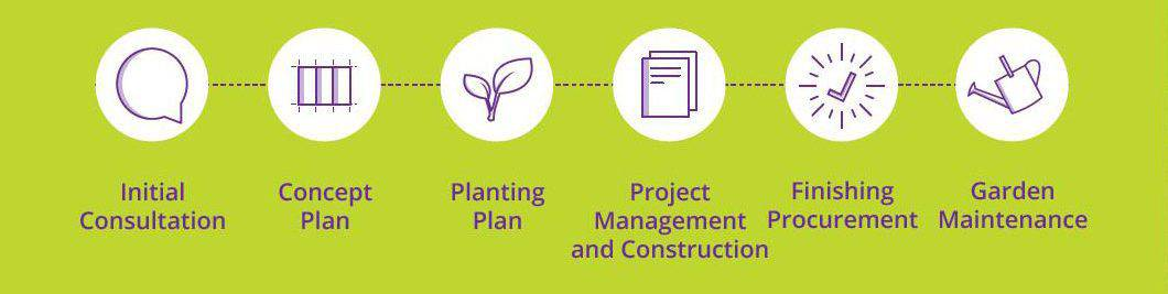 Inspiring Landscape Solutions Design and Construction Process
